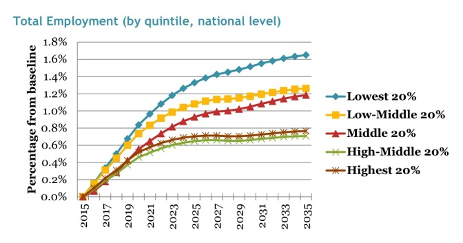 jobs-by-quintile