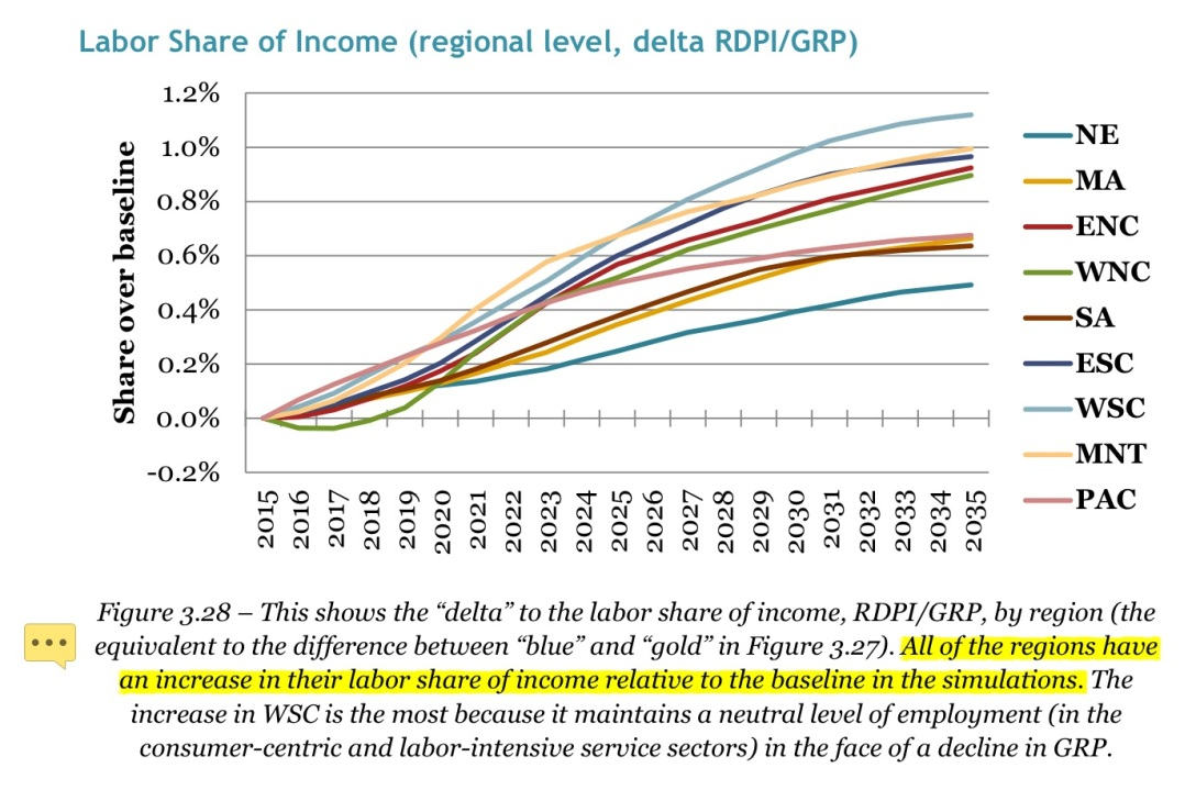 labor-share-income