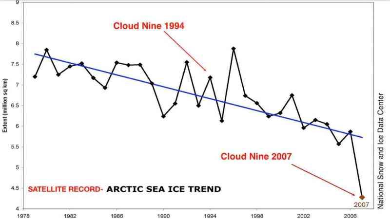 sea-ice-trend